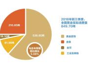 前三季度我国黄金产量289.745吨,同比下降7.46%