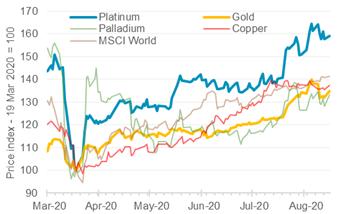 铂金远景—全球贵金属需求激增,突显铂金超越市场的潜力