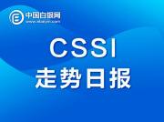 中国白银现货指数CSSI走势日报(2020-10-15)