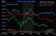 全球股市走强,金银价格小幅下跌