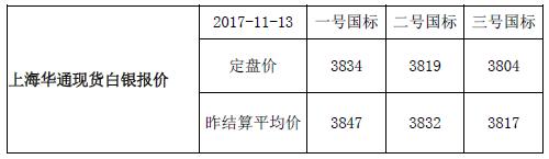 上海华通现货白银行情报价(2017-11-13)