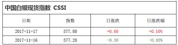 中国白银现货指数CSSI走势日报(2017-11-17)