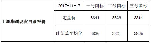 上海华通现货白银行情报价(2017-11-20)
