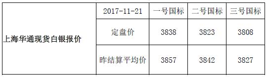 上海华通现货白银行情报价(2017-11-22)