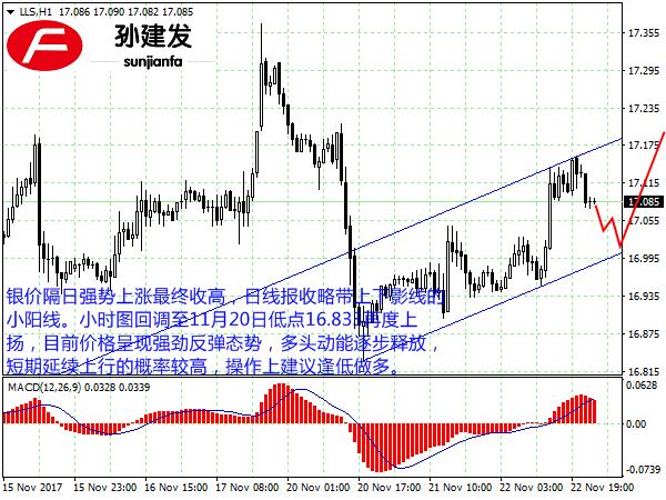 孙建发:美元旗形整理向下破位 黄金非美货币短线看多
