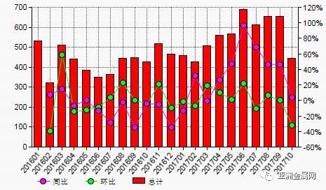 10月份中国铝土矿进口量环比大幅下滑31.9%