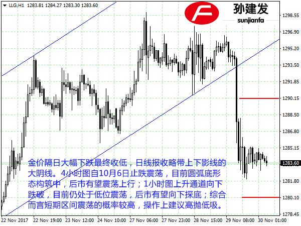 孙建发:黄金维持1280-1290震荡 非美货币看向上反弹
