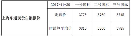 上海华通现货白银行情报价(2017-12-01)