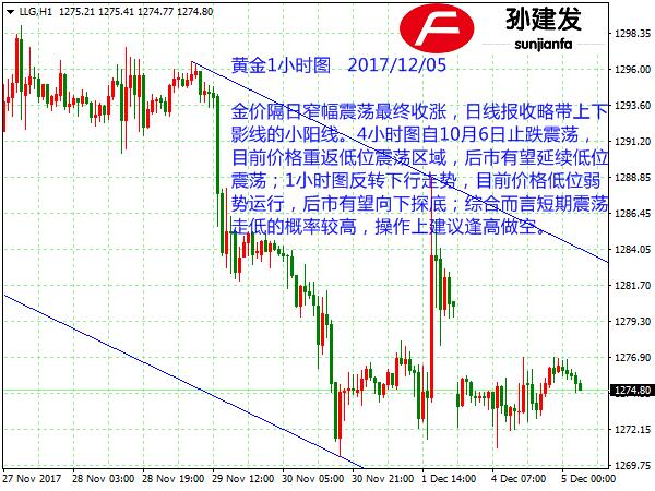 孙建发:黄金短线于1276入场做空 非美货币承压继续看空