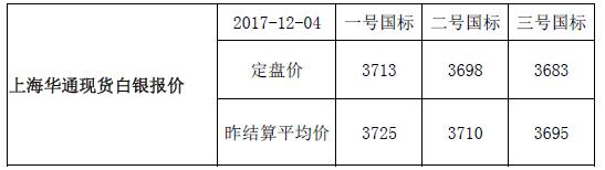 上海华通现货白银行情报价(2017-12-05)