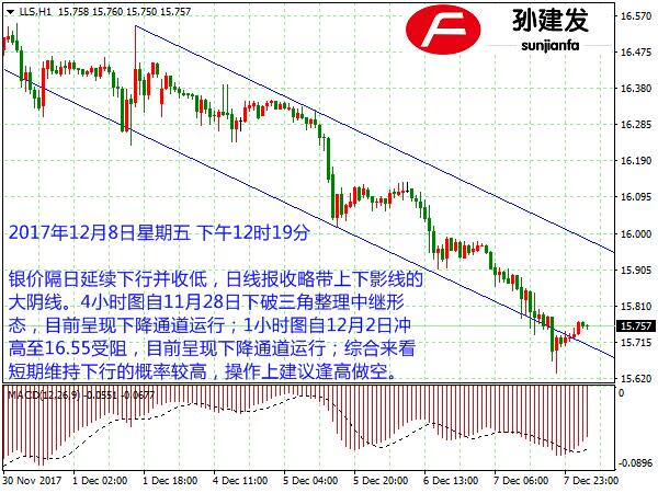 孙建发:美股带动美元上涨两周高位 避险情绪减弱黄金承压下行
