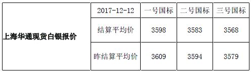 快讯:上海华通现货白银报价-结算平均价(2017-12-12)