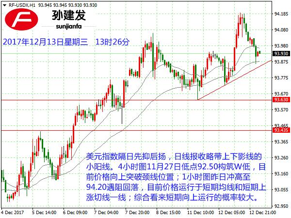 孙建发:美元指数短期支撑明显 黄金承压1248尝试做空