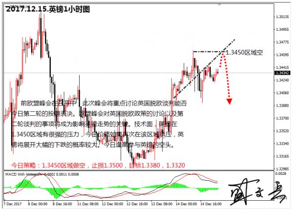 盛文兵:美元经济数据强劲,黄金非美货币高空为主
