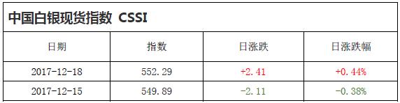 中国白银现货指数CSSI走势日报(2017-12-18)