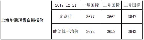 上海华通现货白银行情报价(2017-12-21)