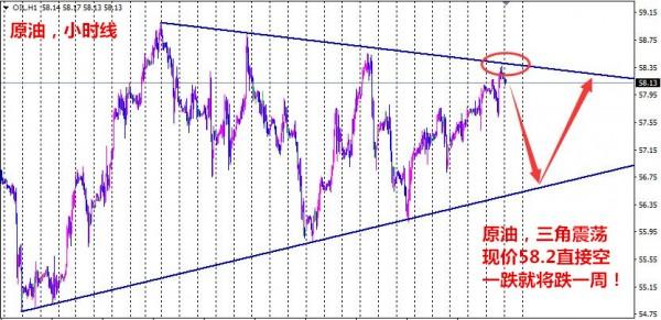 孙本伟:黄金1270重要阻力,原油上周高点下方继续空!