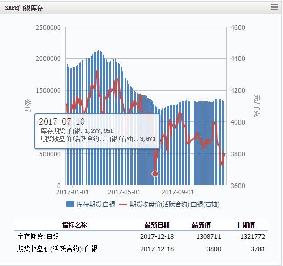 侯文斌:SHFE白银期货短期多头明显 谨慎对待波动性风险