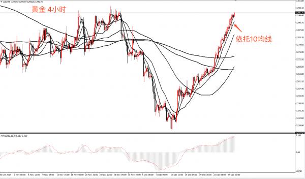 李生论金:金油给力如期上涨,慢涨不弱将破高点