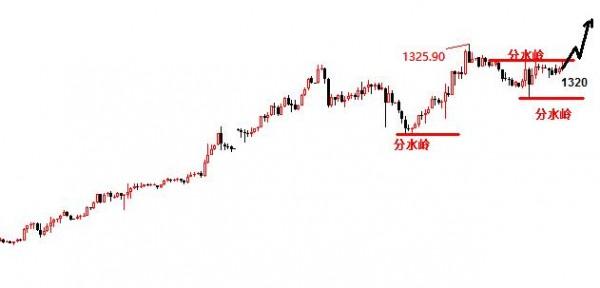 景良东:黄金原油继续多,上升中阴线只是买入点!