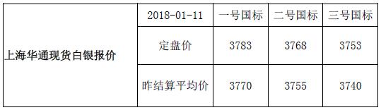 上海华通现货白银行情报价(2018-01-11)