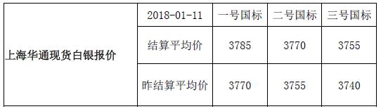 快讯:上海华通现货白银报价-结算平均价(2018-01-11)