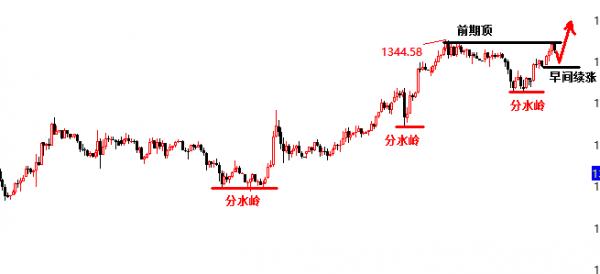 景良东:黄金1339-40继续多,原油转阴看一日!