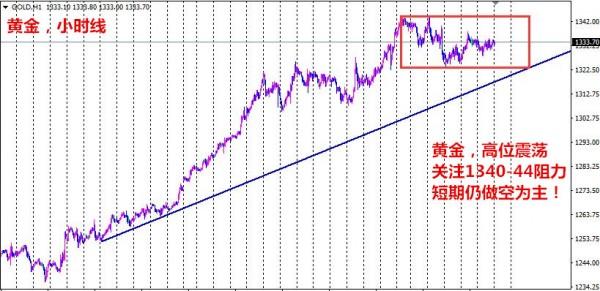 孙本伟:周初震荡选方向, 重点看1340-44高点阻力!