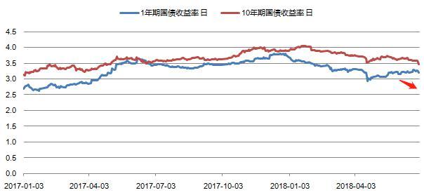 戴俊生:央行呵护流动性,市场如沐春风