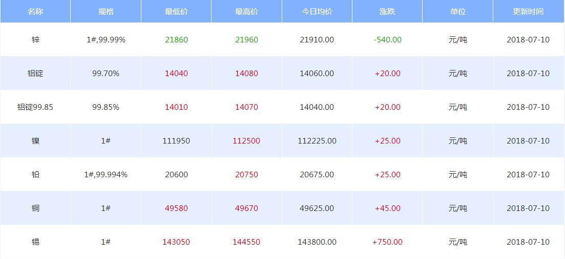 戴俊生:贸易战情绪缓解 有色走势分化