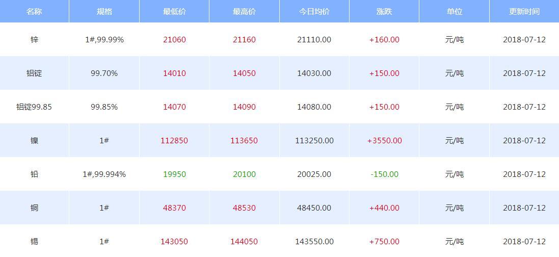 戴俊生:铜价的季节性分析