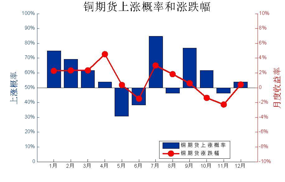 一年中铜价上涨概率超过50%的月份有8个,分别是1、2、3、4、7、9、10、12;其中7月份是上涨概率最大的达84.62%,4月份是月度收益率最大的达4.53%;5月份和11月份分别是下跌概率最大的和下跌幅度最大的。综合来看,一季度上涨的概率和收益率是全年最高的,其次是三季度;二、四季度铜价最容易跌,而且最大跌幅也容易出现在这两个季度。