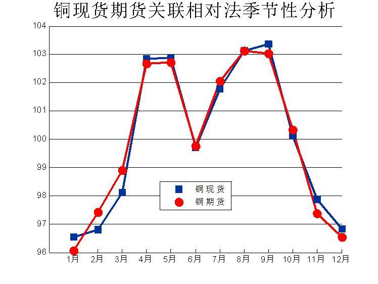 与涨跌概率法分析得到的结果基本一致,一、三季度铜价最容易上涨,4、7月份是上涨动力最强的;二、四季度下跌概率大,5、11月份是比较弱的。