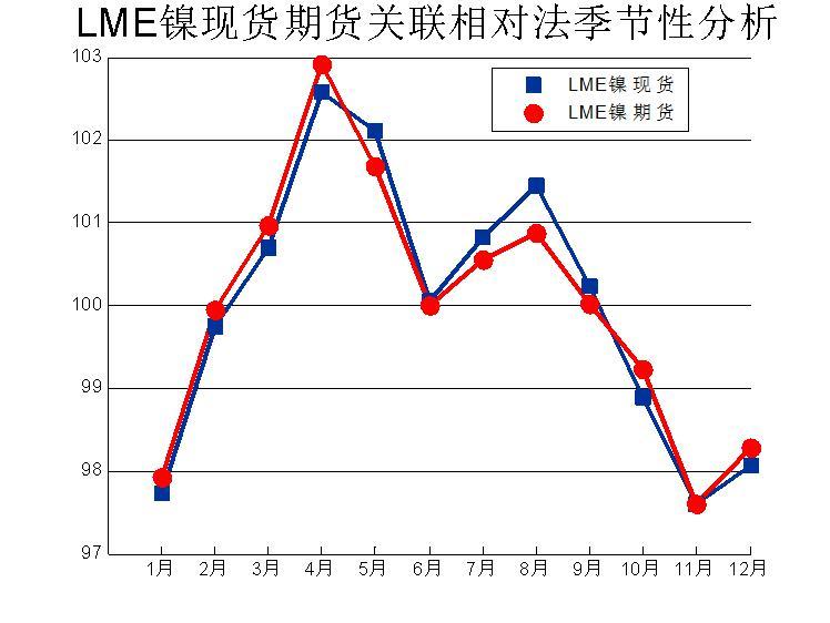 与涨跌概率法分析得到的结果基本一致,一季度镍价上涨动力最强;11、12月份开始反弹,一直持续到来年的4月份。