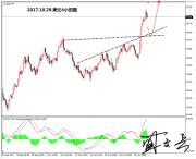 盛文兵:美元强势上涨,下周黄金非美货币仍需高空