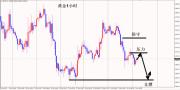 李生论金:油价发飙加速上升,金价震荡1260待考验