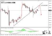 盛文兵:市场短期陷入混沌震荡,黄金非美货币高空