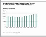 第三季度全球黄金总需求总供应双降 世界金条金币需求增长中国帮了大忙