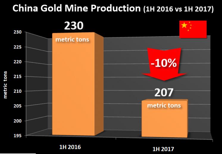 侯文斌:中国2017年黄金产量预期盘点