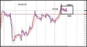 李生论金:油价挫败未伤元气,金价静待中线机会