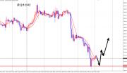 李生论金:美元冲高回落难上升,黄金原油探底看回升