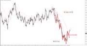 破冰点金:黄金如期上涨获利,中短线布局继续中