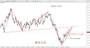 破冰点金:黄金如预期大涨看延续 原油弱势下跌逢高空