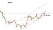 张新华:黄金支撑1260一线继续看涨!