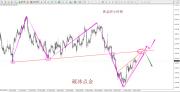 破冰点金:黄金短线调整顺势看涨 原油三角形末端迎突破