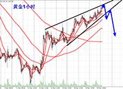 李生论金:原油反弹临近压力,金价楔形整理欲回落