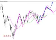 破冰点金:原油打穿强势下跌结构 震荡调整走势逐步形成