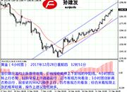 孙建发:美元破位下行势头明显 黄金依旧维持客观涨势