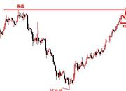景良东:黄金原油直接多,双双将刷新高!