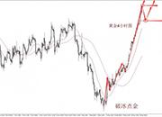 景良东:黄金原油继续多,破高延续是必然!